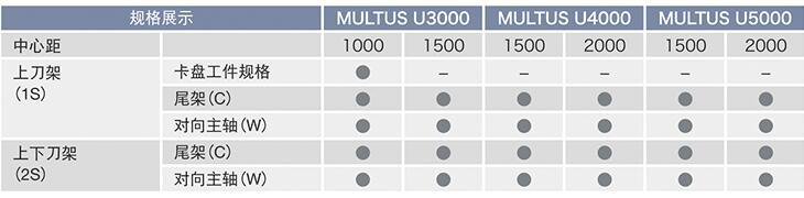 日本大隈车铣刮齿滚齿复合加工中心 MULTUS U 系列-华机展