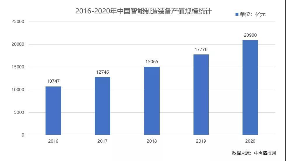 首发 | 2022CSIE上海国际智能工业展,助力未来新工业-华机展